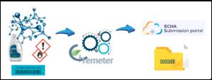 UFI-code en Chemeter